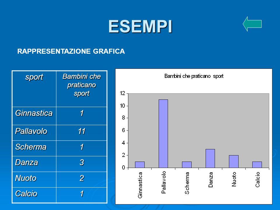 ESEMPI sport Bambini che praticano sport Ginnastica1 Pallavolo11 Scherma1 Danza3 Nuoto2 Calcio1 RAPPRESENTAZIONE GRAFICA