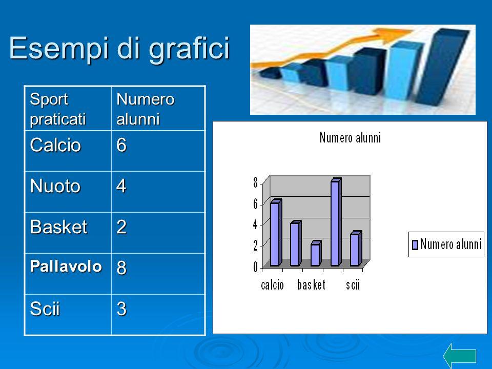 Esempi di grafici Sport praticati Numero alunni Calcio6 Nuoto4 Basket2 Pallavolo8 Scii3