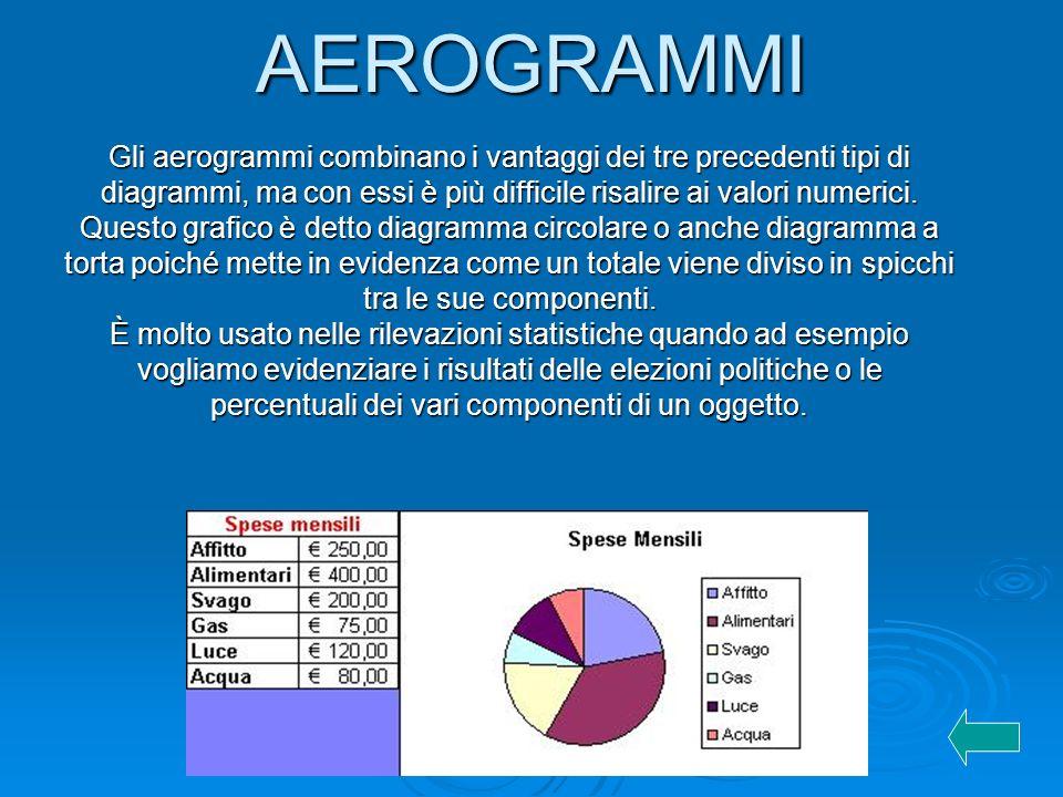AEROGRAMMI Gli aerogrammi combinano i vantaggi dei tre precedenti tipi di diagrammi, ma con essi è più difficile risalire ai valori numerici. Questo g