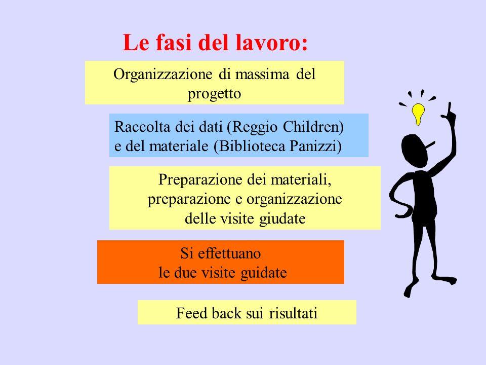 Le fasi del lavoro: Organizzazione di massima del progetto Raccolta dei dati (Reggio Children) e del materiale (Biblioteca Panizzi) Preparazione dei m