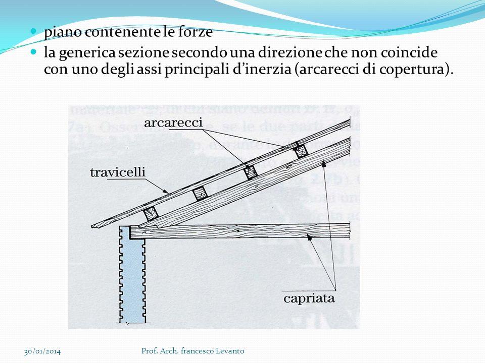 piano contenente le forze la generica sezione secondo una direzione che non coincide con uno degli assi principali dinerzia (arcarecci di copertura).