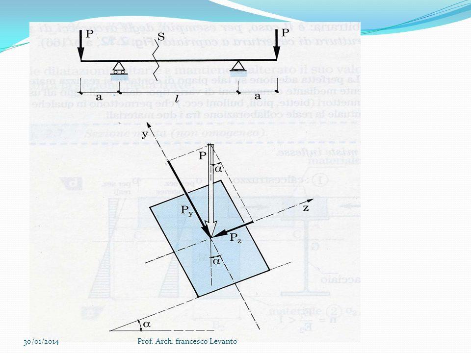 Il carico viene scomposto nelle due direzioni contenenti gli assi principali dinerzia: Pz=Psenα Py=Pcosα 30/01/2014Prof.