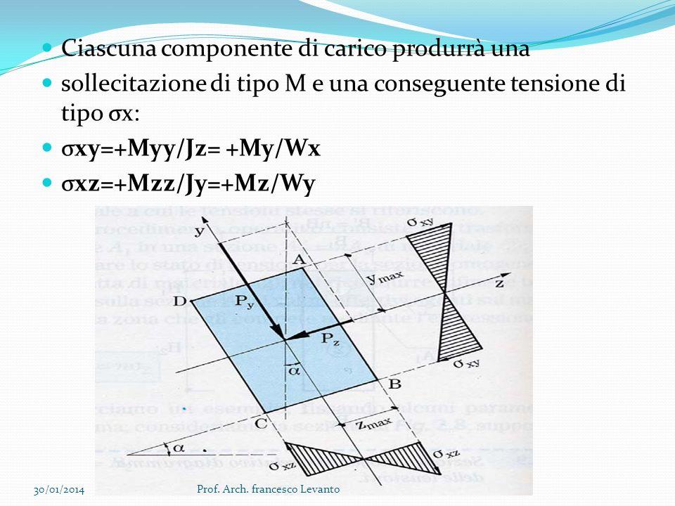 Si possono ricavare le due tensioni σ come se avessimo contemporaneamente due flessioni rette, una con asse di sollecitazione X e laltra con asse di sollecitazione Y La σ totale (cioè dovuta alla flessione deviata) sarà la somma di tutte e due: σ 1 = +/- Mx / Wy σ 2 = +/- My / Wx σ = σ 1 + σ 2 30/01/2014Prof.
