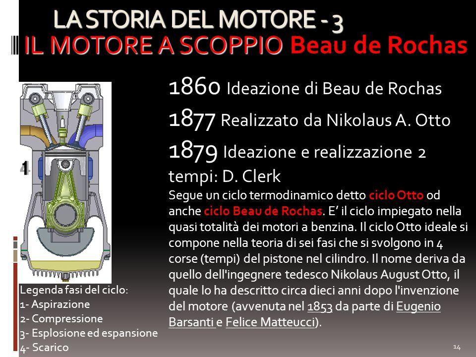 LA STORIA DEL MOTORE - 3 14 IL MOTORE A SCOPPIO IL MOTORE A SCOPPIO Beau de Rochas 1860 Ideazione di Beau de Rochas 1877 Realizzato da Nikolaus A. Ott