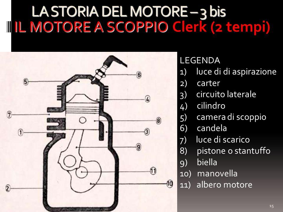 15 LA STORIA DEL MOTORE – 3 bis IL MOTORE A SCOPPIO IL MOTORE A SCOPPIO Clerk (2 tempi) LEGENDA 1) luce di di aspirazione 2) carter 3) circuito latera