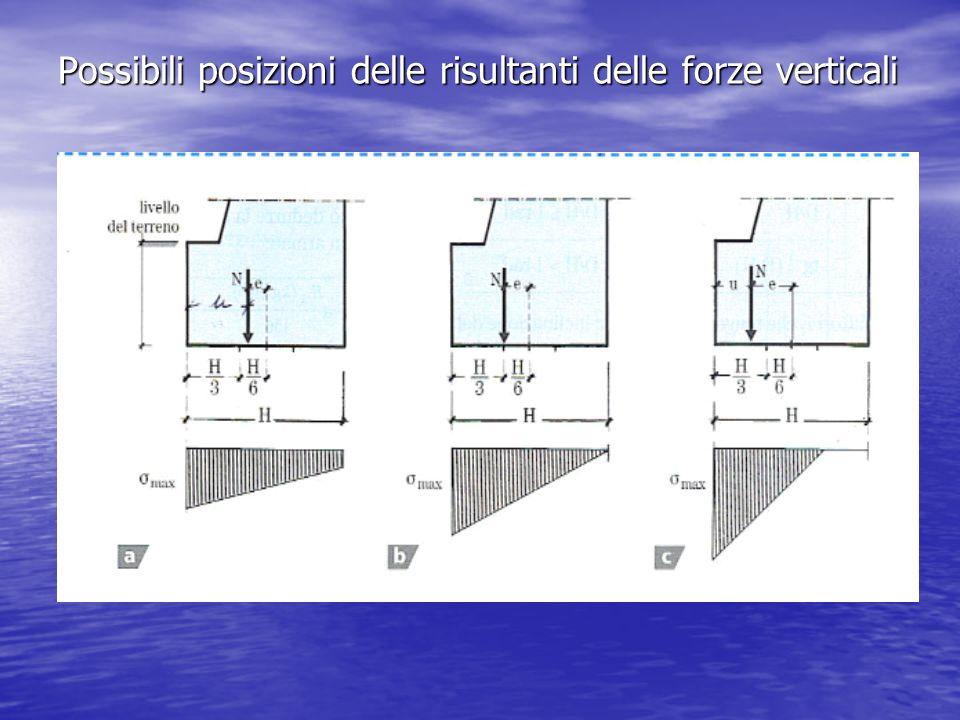 Possibili posizioni delle risultanti delle forze verticali