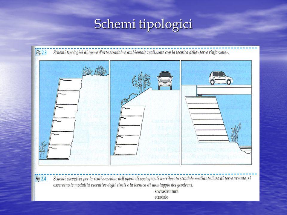 Schemi tipologici