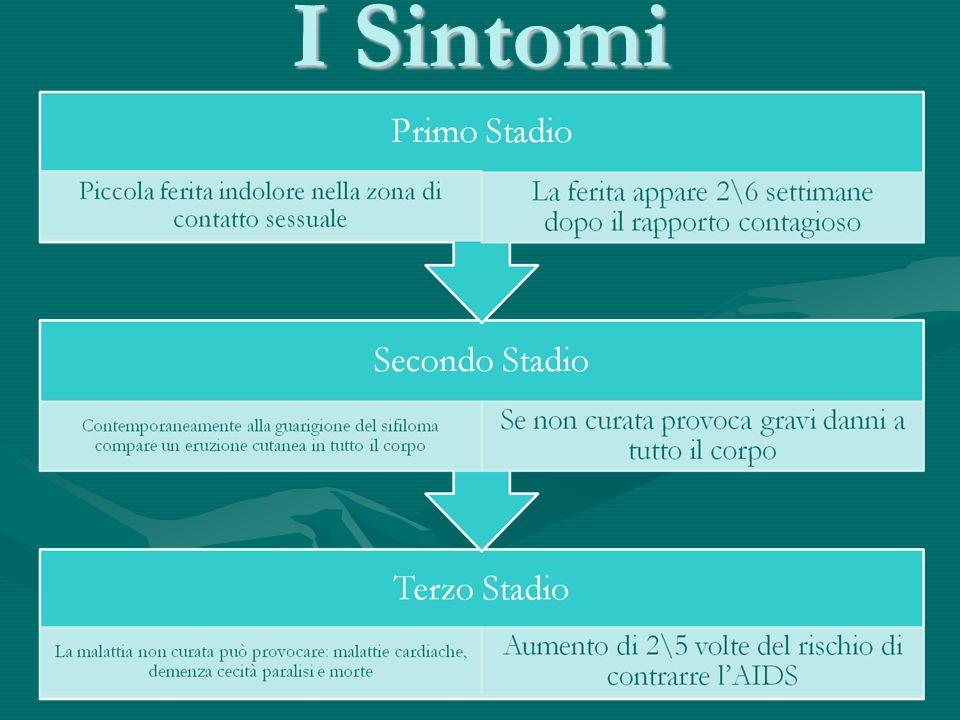 I Sintomi