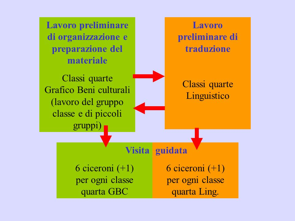 Unipotesi di percorso 4.Teatro Valli 1. Teatro Ariosto 3.