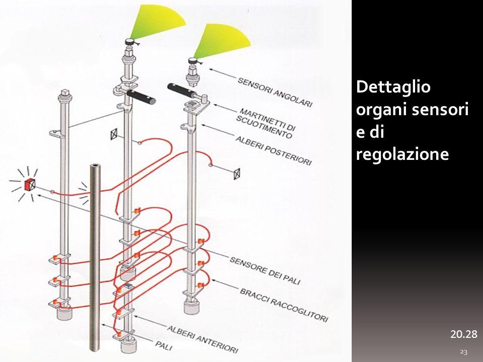 23 20.29 Dettaglio organi sensori e di regolazione