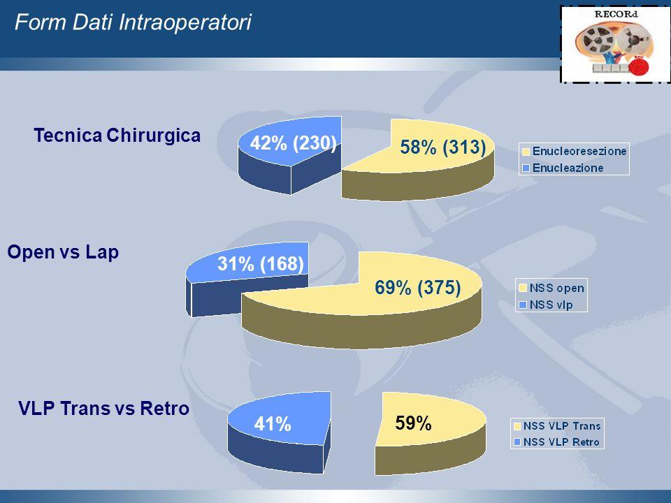 Form Dati Intraoperatori 69% (375) 31% (168) Open vs Lap VLP Trans vs Retro 41% 59% Tecnica Chirurgica 58% (313) 42% (230)