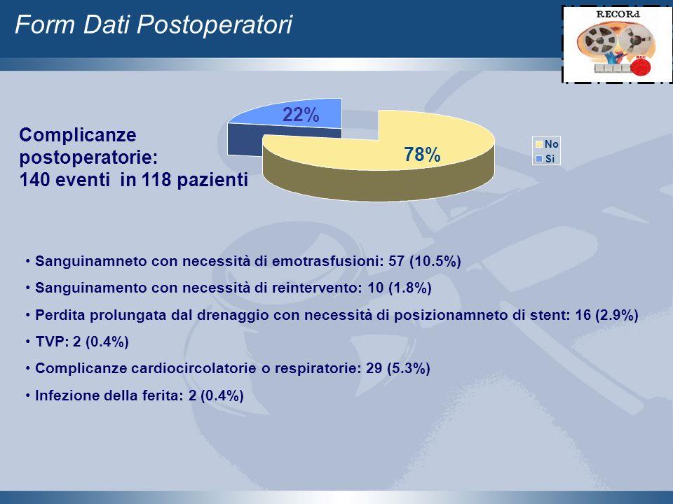 No Si 78% 22% Form Dati Postoperatori Complicanze postoperatorie: 140 eventi in 118 pazienti Sanguinamneto con necessità di emotrasfusioni: 57 (10.5%)