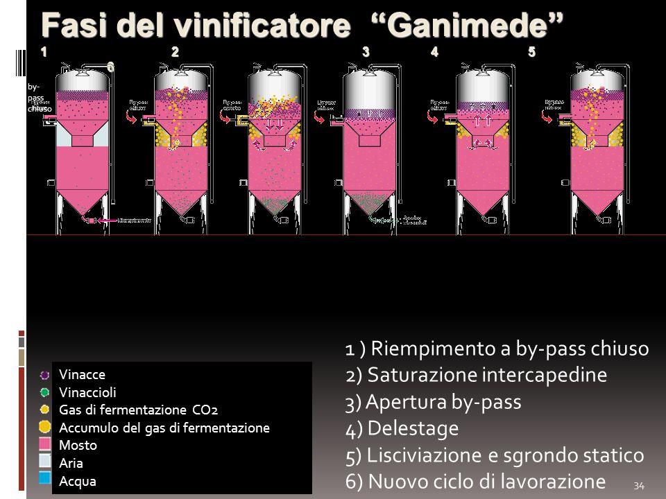 34 Fasi del vinificatore Ganimede 1 2 3 4 5 6 1 ) Riempimento a by-pass chiuso 2) Saturazione intercapedine 3) Apertura by-pass 4) Delestage 5) Lisciv