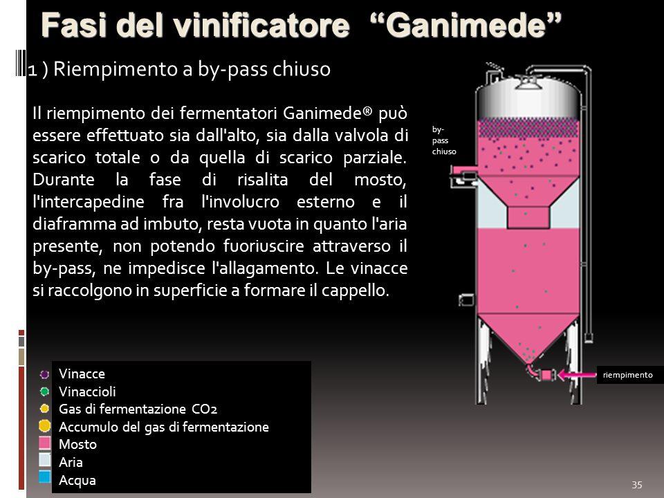 35 Fasi del vinificatore Ganimede 1 ) Riempimento a by-pass chiuso Vinacce Vinaccioli Gas di fermentazione CO2 Accumulo del gas di fermentazione Mosto