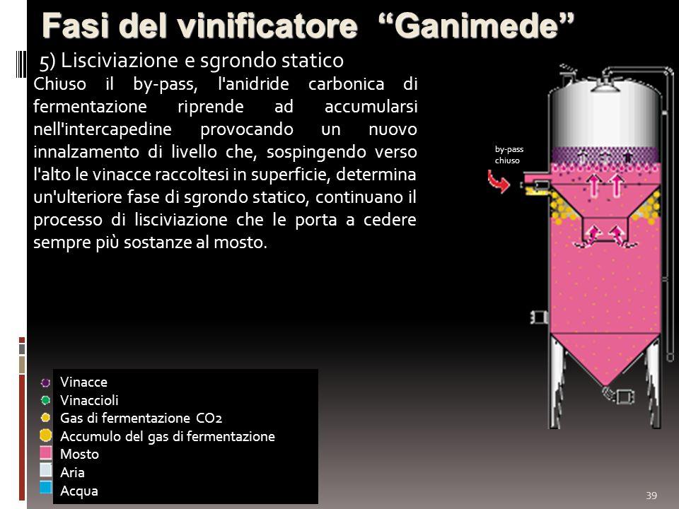 39 Fasi del vinificatore Ganimede 5) Lisciviazione e sgrondo statico Vinacce Vinaccioli Gas di fermentazione CO2 Accumulo del gas di fermentazione Mos