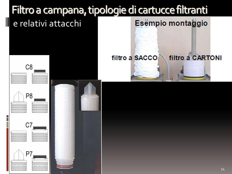 74 Filtro a campana, tipologie di cartucce filtranti e relativi attacchi