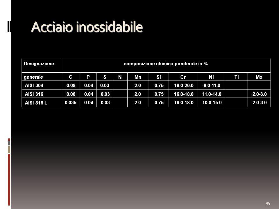 Acciaio inossidabile 95 Designazionecomposizione chimica ponderale in % generaleCPSNMnSiCrNiTiMo AISI 304 0.08 0.040.03 2.0 0.75 18.0-20.0 8.0-11.0 AISI 316 0.08 0.04 0.03 2.0 0.75 16.0-18.0 11.0-14.0 2.0-3.0 AISI 316 L 0.035 0.04 0.03 2.0 0.75 16.0-18.0 10.0-15.0 2.0-3.0