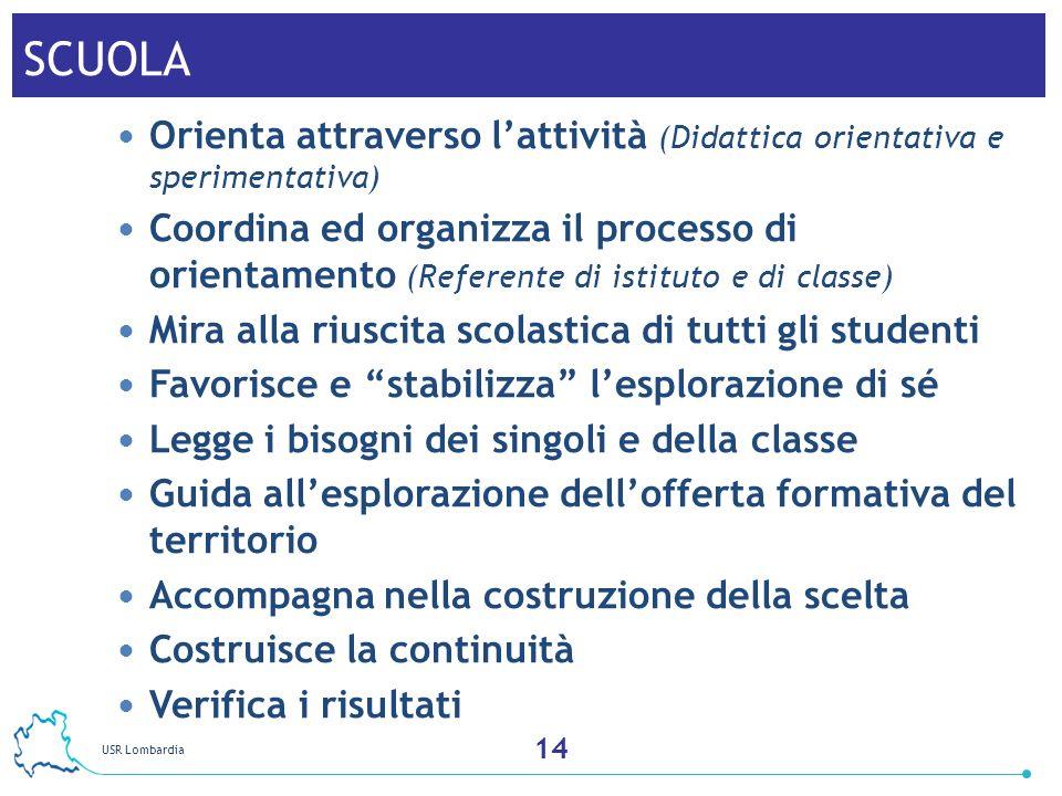 USR Lombardia 15 SCUOLA Orienta attraverso lattività (Didattica orientativa e sperimentativa) Coordina ed organizza il processo di orientamento (Refer