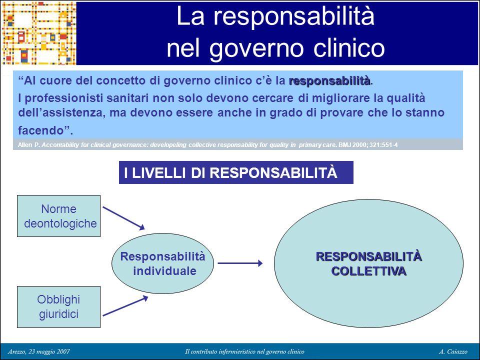 La responsabilità nel governo clinico responsabilità Al cuore del concetto di governo clinico cè la responsabilità. I professionisti sanitari non solo