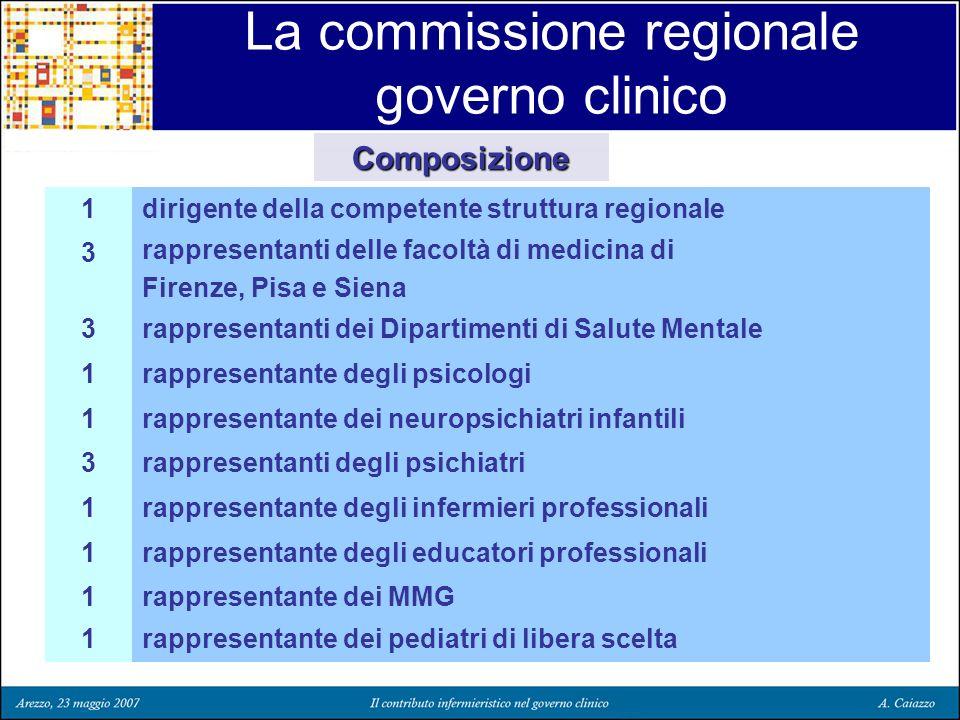 La commissione regionale governo clinico rappresentante dei pediatri di libera scelta1 rappresentante dei MMG1 rappresentante degli educatori professi