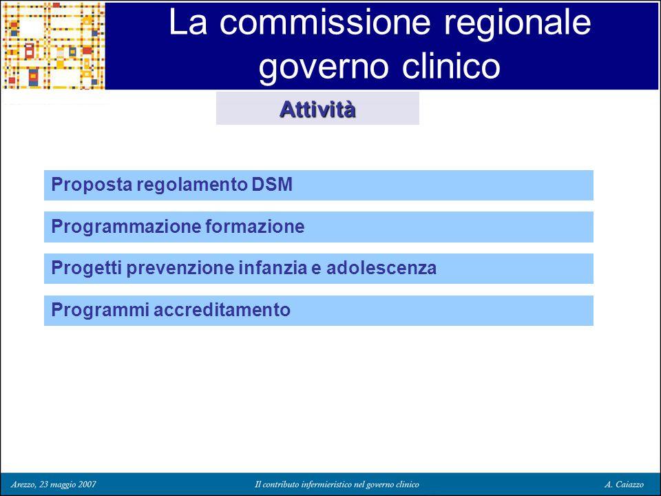 La commissione regionale governo clinico Proposta regolamento DSM Attività Programmazione formazione Progetti prevenzione infanzia e adolescenza Progr