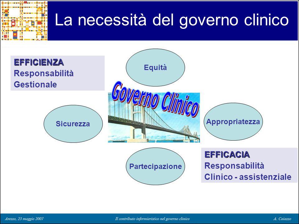 Partecipazione La necessità del governo clinico EFFICACIA Responsabilità Clinico - assistenziale EFFICIENZA Responsabilità Gestionale Sicurezza Approp