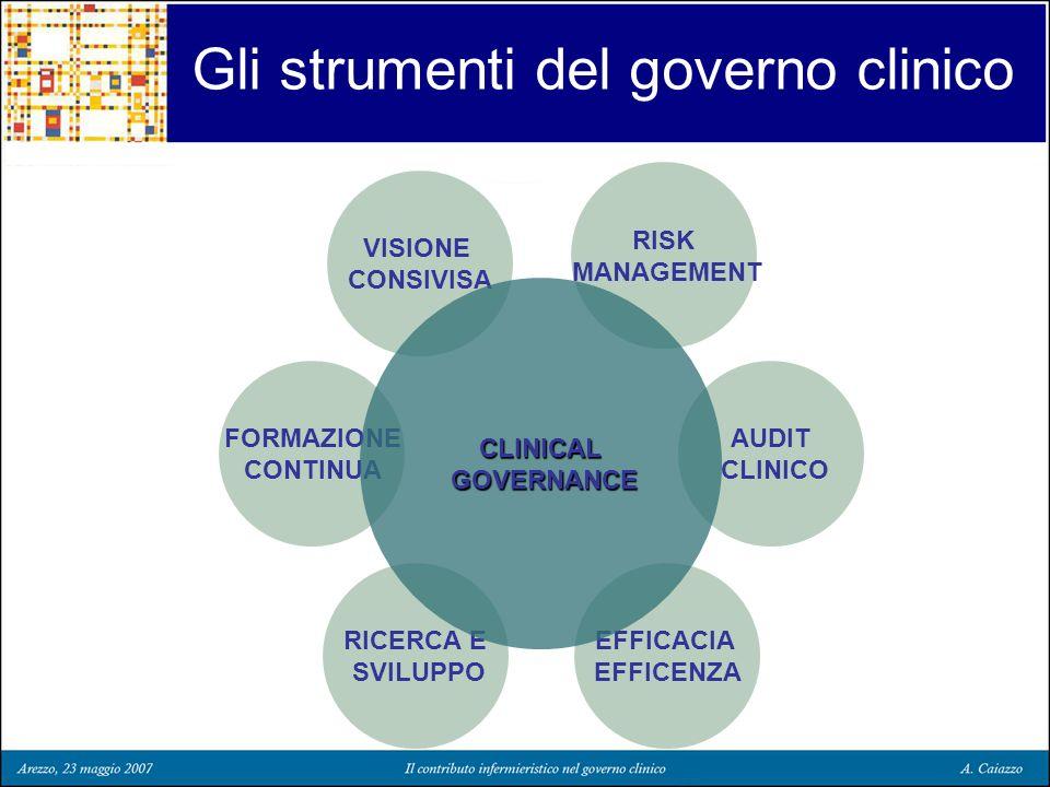 Gli strumenti del governo clinico RISK MANAGEMENT Il Clinical Risk Management è una funzione integrale della Clinical Governance che ha lo scopo di identificare, valutare e contenere i rischi secondo un criterio di priorità al fine di minimizzare le loro conseguenze negative.