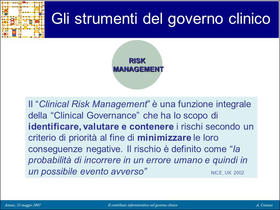 Gli strumenti del governo clinico RISK MANAGEMENT Il Clinical Risk Management è una funzione integrale della Clinical Governance che ha lo scopo di id