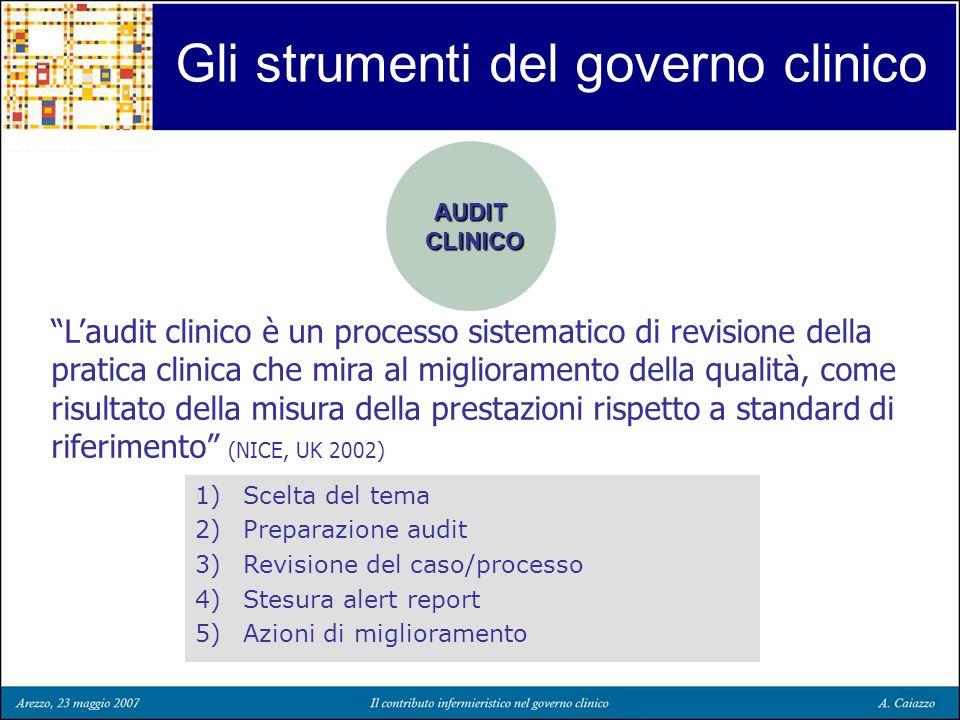Gli strumenti del governo clinico AUDIT CLINICO CLINICO Laudit clinico è un processo sistematico di revisione della pratica clinica che mira al miglio