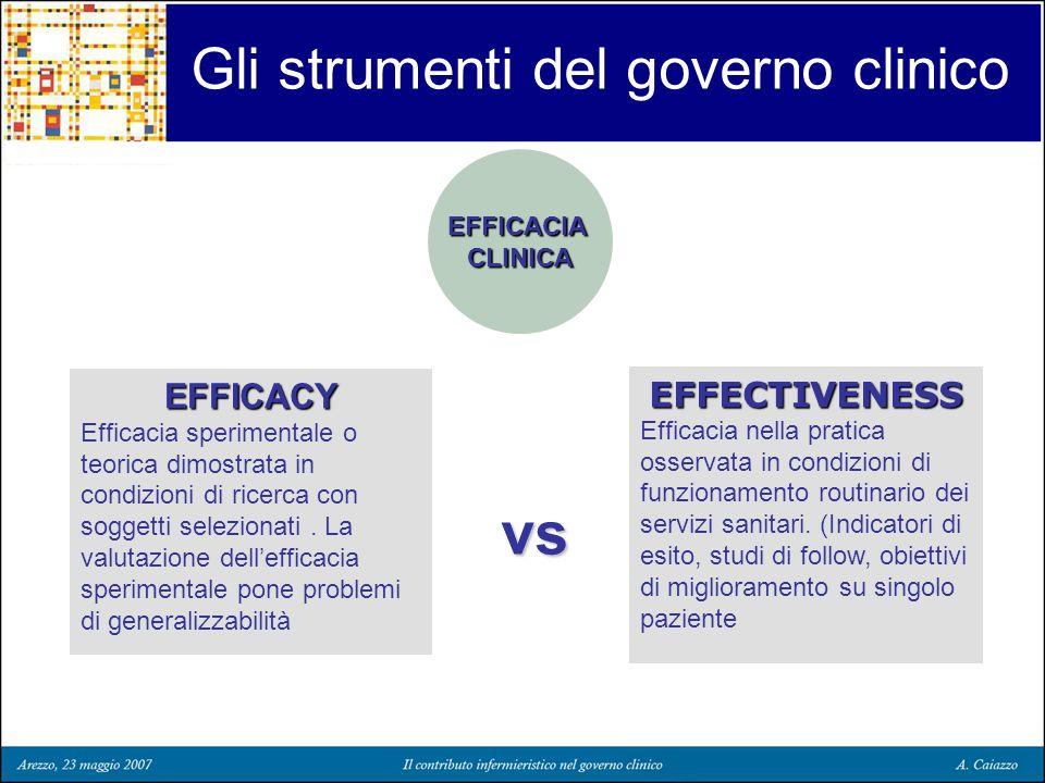 Gli strumenti del governo clinico EFFICACIA CLINICA EFFICACY Efficacia sperimentale o teorica dimostrata in condizioni di ricerca con soggetti selezio