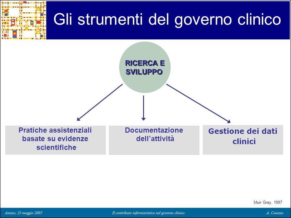 Gli strumenti del governo clinico RICERCA E SVILUPPO Pratiche assistenziali basate su evidenze scientifiche Gestione dei dati clinici Muir Gray, 1997