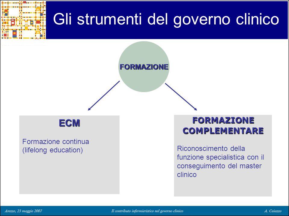 Gli strumenti del governo clinico FORMAZIONE ECM Formazione continua (lifelong education) FORMAZIONECOMPLEMENTARE Riconoscimento della funzione specia