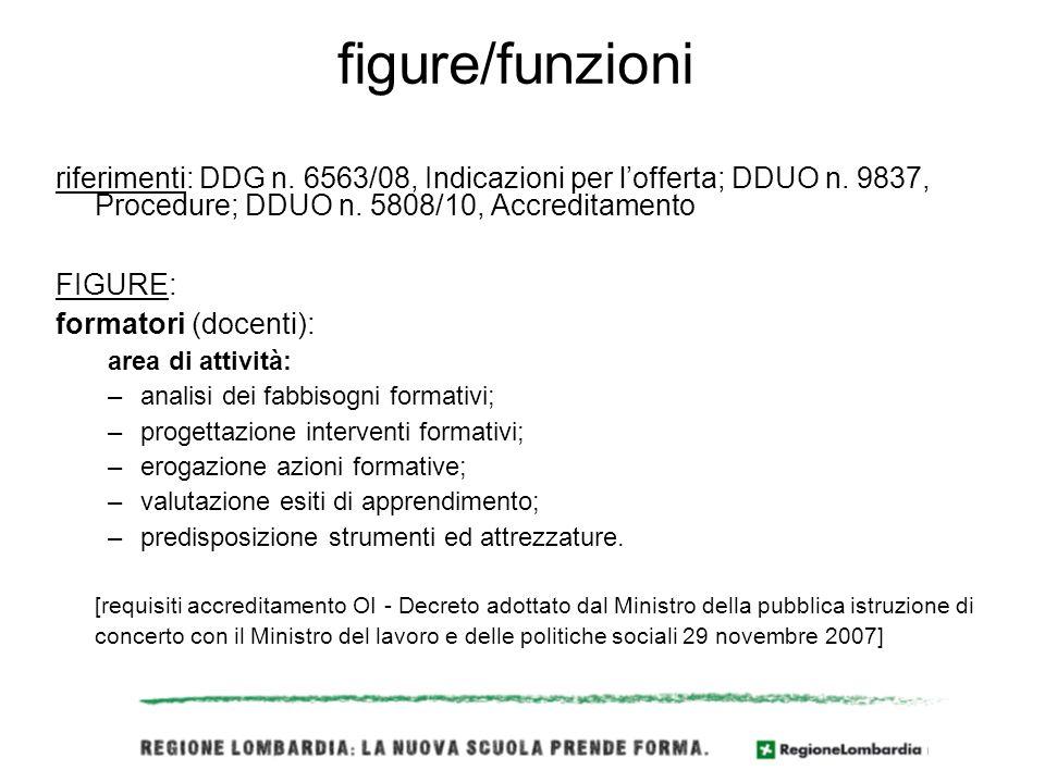 figure/funzioni riferimenti: DDG n. 6563/08, Indicazioni per lofferta; DDUO n.