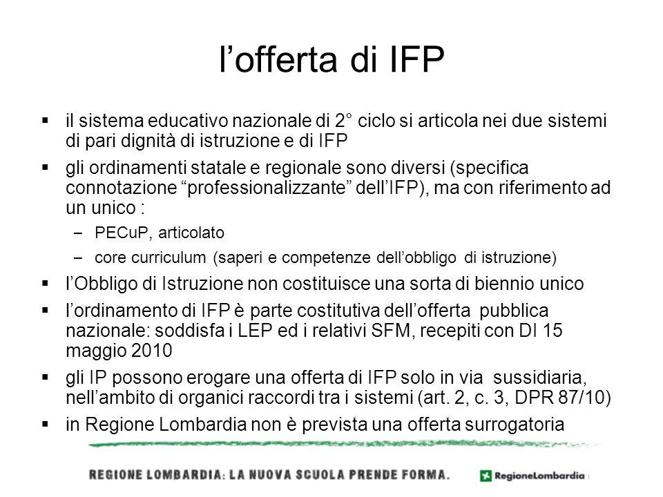 lofferta di IFP il sistema educativo nazionale di 2° ciclo si articola nei due sistemi di pari dignità di istruzione e di IFP gli ordinamenti statale e regionale sono diversi (specifica connotazione professionalizzante dellIFP), ma con riferimento ad un unico : – PECuP, articolato – core curriculum (saperi e competenze dellobbligo di istruzione) lObbligo di Istruzione non costituisce una sorta di biennio unico lordinamento di IFP è parte costitutiva dellofferta pubblica nazionale: soddisfa i LEP ed i relativi SFM, recepiti con DI 15 maggio 2010 gli IP possono erogare una offerta di IFP solo in via sussidiaria, nellambito di organici raccordi tra i sistemi (art.