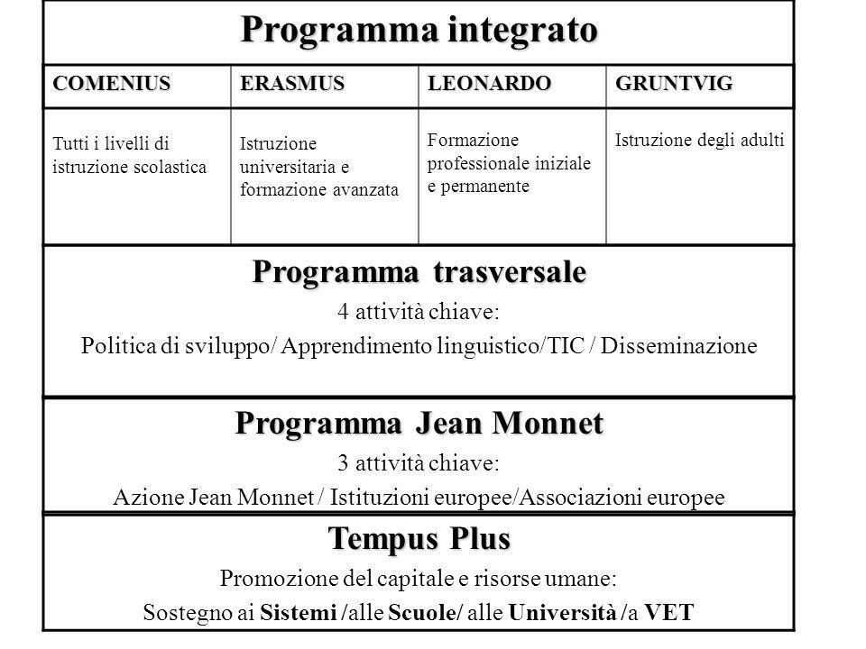 Programma integrato COMENIUS Tutti i livelli di istruzione scolasticaERASMUS Istruzione universitaria e formazione avanzataLEONARDO Formazione profess