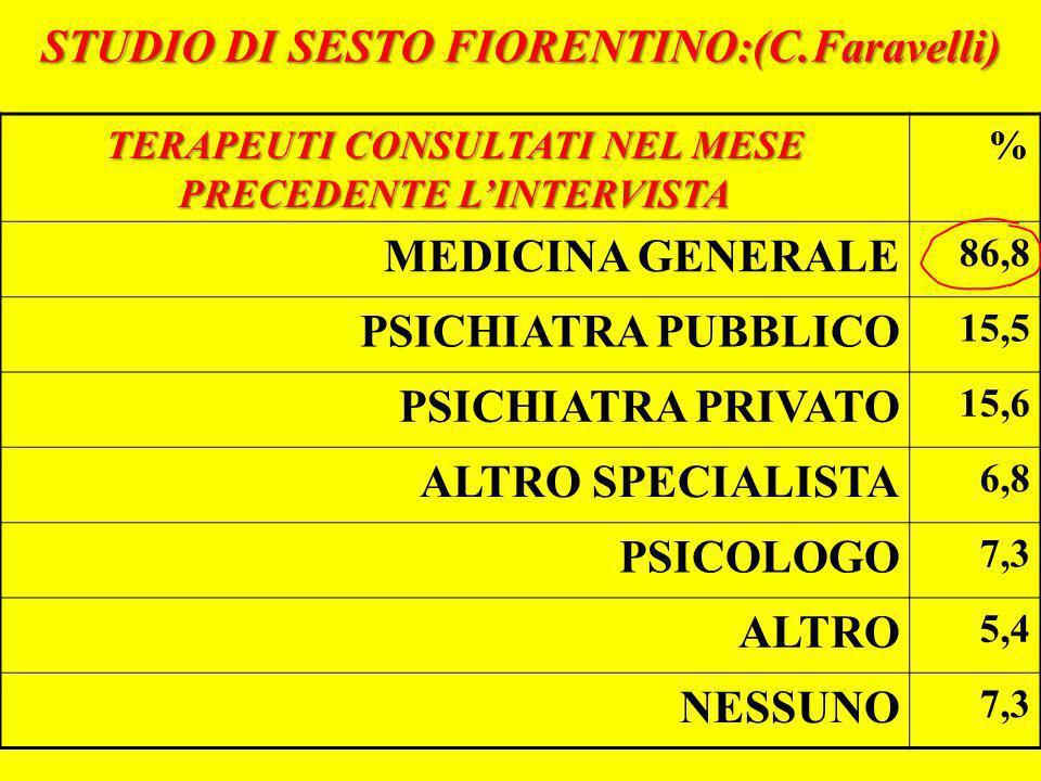 STUDIO DI SESTO FIORENTINO:(C.Faravelli) TERAPEUTI CONSULTATI NEL MESE PRECEDENTE LINTERVISTA % MEDICINA GENERALE 86,8 PSICHIATRA PUBBLICO 15,5 PSICHI