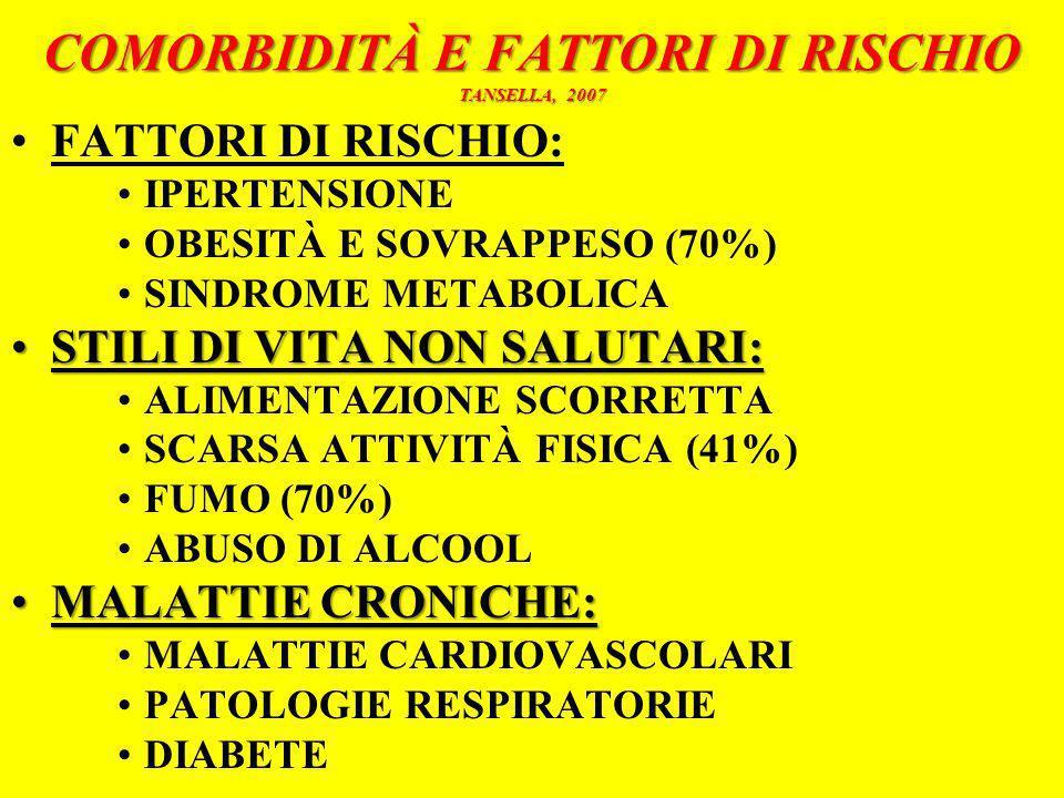 COMORBIDITÀ E FATTORI DI RISCHIO TANSELLA, 2007 FATTORI DI RISCHIO: IPERTENSIONE OBESITÀ E SOVRAPPESO (70%) SINDROME METABOLICA STILI DI VITA NON SALU