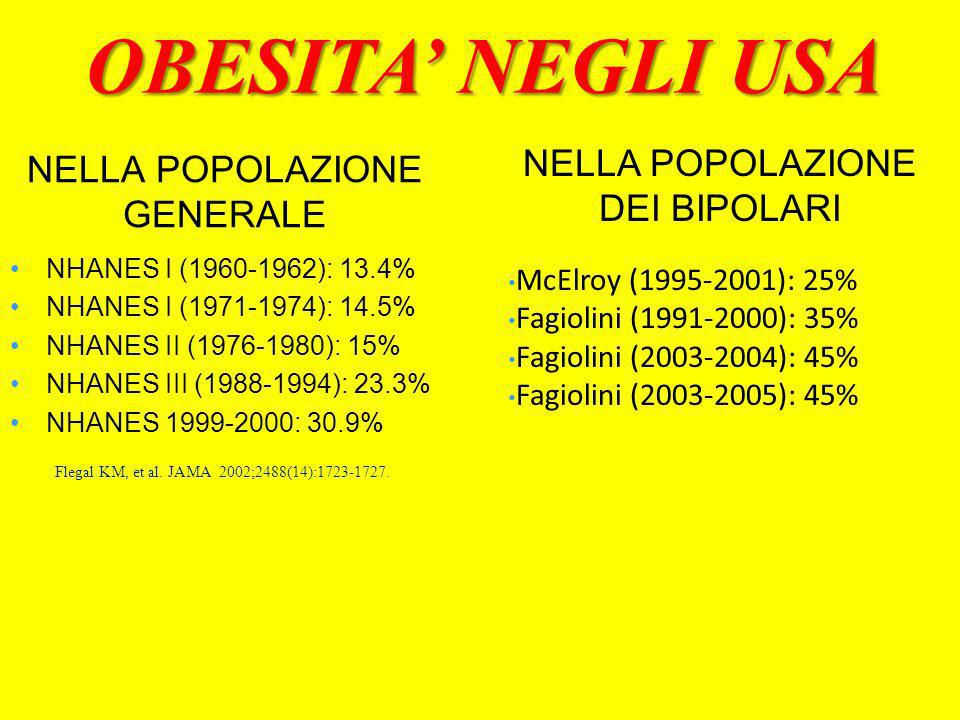 NELLA POPOLAZIONE GENERALE NHANES I (1960-1962): 13.4% NHANES I (1971-1974): 14.5% NHANES II (1976-1980): 15% NHANES III (1988-1994): 23.3% NHANES 199