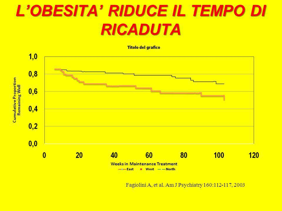 LOBESITA RIDUCE IL TEMPO DI RICADUTA Cumulative Proportion Remaining Well Weeks in Maintenance Treatment Fagiolini A, et al.