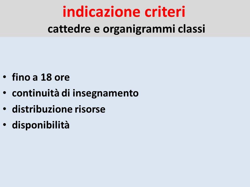 indicazione criteri cattedre e organigrammi classi fino a 18 ore continuità di insegnamento distribuzione risorse disponibilità