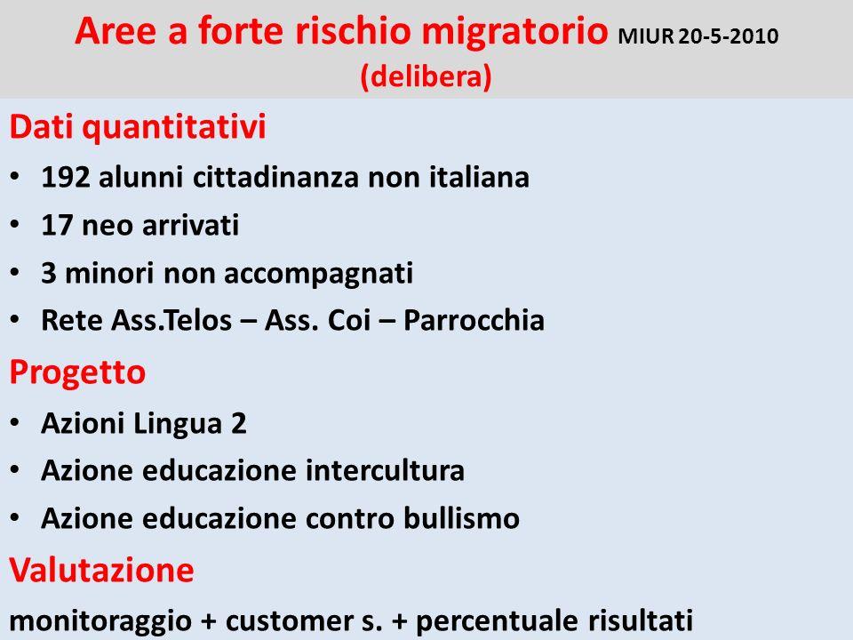 Aree a forte rischio migratorio MIUR 20-5-2010 (delibera) Dati quantitativi 192 alunni cittadinanza non italiana 17 neo arrivati 3 minori non accompagnati Rete Ass.Telos – Ass.