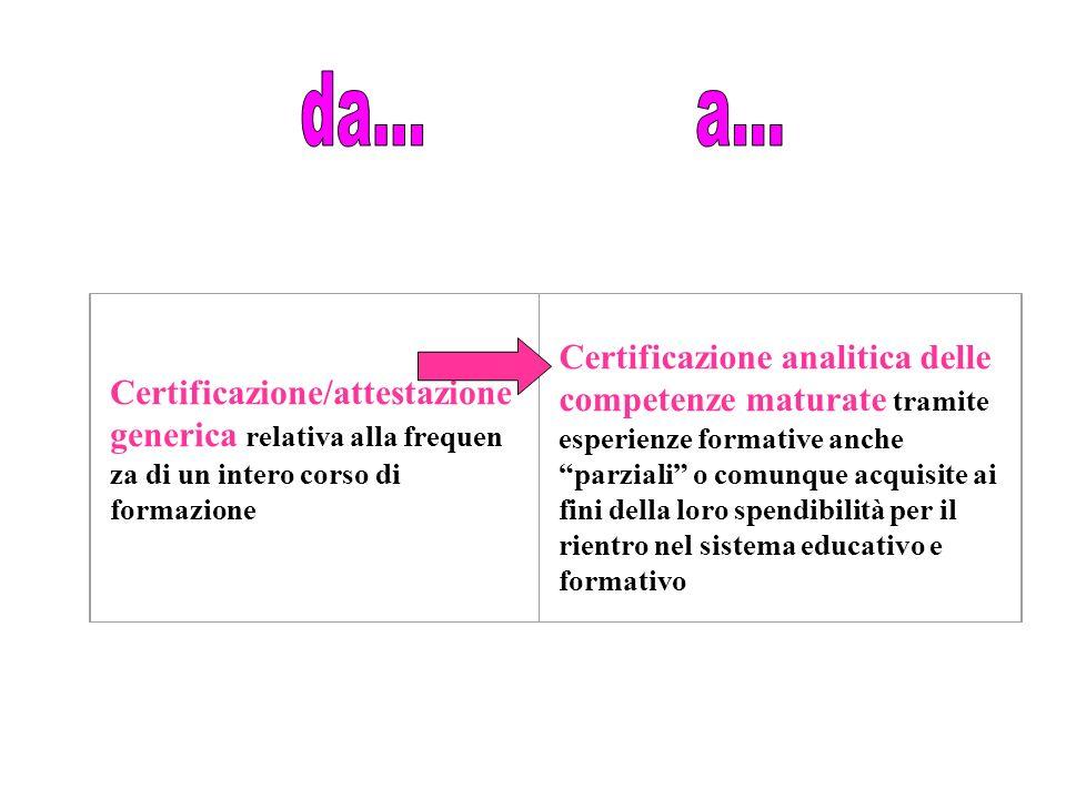 Certificazione/attestazione generica relativa alla frequen za di un intero corso di formazione Certificazione analitica delle competenze maturate tramite esperienze formative anche parziali o comunque acquisite ai fini della loro spendibilità per il rientro nel sistema educativo e formativo