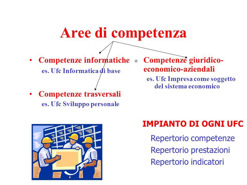 Aree di competenza Competenze informatiche es.