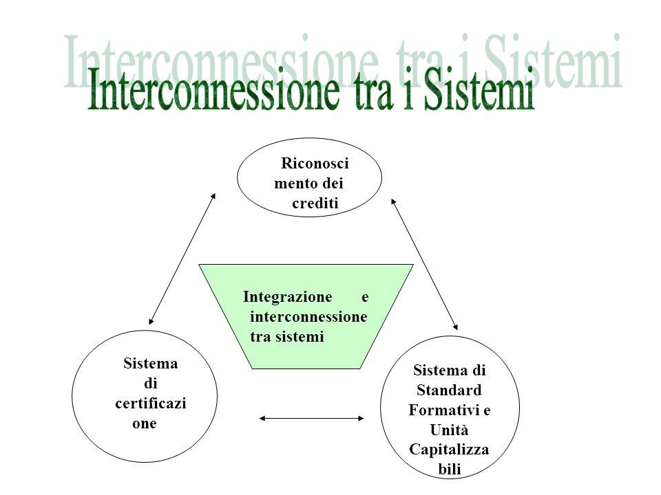 Riconoscime nto dei crediti Sistema di certificazione Integrazione e Interconnessione tra i sistemi Sistema di Standard Formativi e Unità Capitalizzabili oppure, con ottica diversa Tratto da G.
