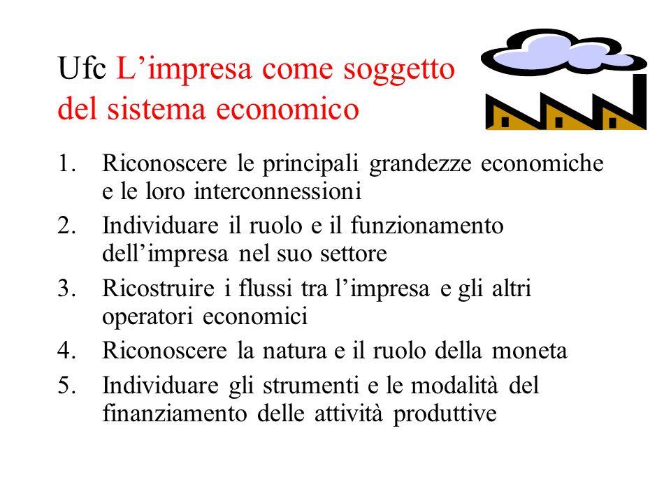 Ufc Limpresa come soggetto del sistema economico 1.Riconoscere le principali grandezze economiche e le loro interconnessioni 2.Individuare il ruolo e il funzionamento dellimpresa nel suo settore 3.Ricostruire i flussi tra limpresa e gli altri operatori economici 4.Riconoscere la natura e il ruolo della moneta 5.Individuare gli strumenti e le modalità del finanziamento delle attività produttive