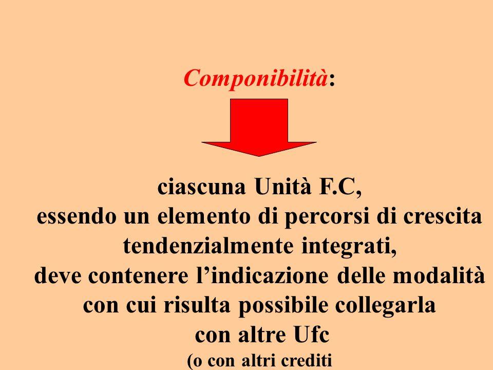 Componibilità: ciascuna Unità F.C, essendo un elemento di percorsi di crescita tendenzialmente integrati, deve contenere lindicazione delle modalità con cui risulta possibile collegarla con altre Ufc (o con altri crediti acquisiti in forma diversa dalla formazione).
