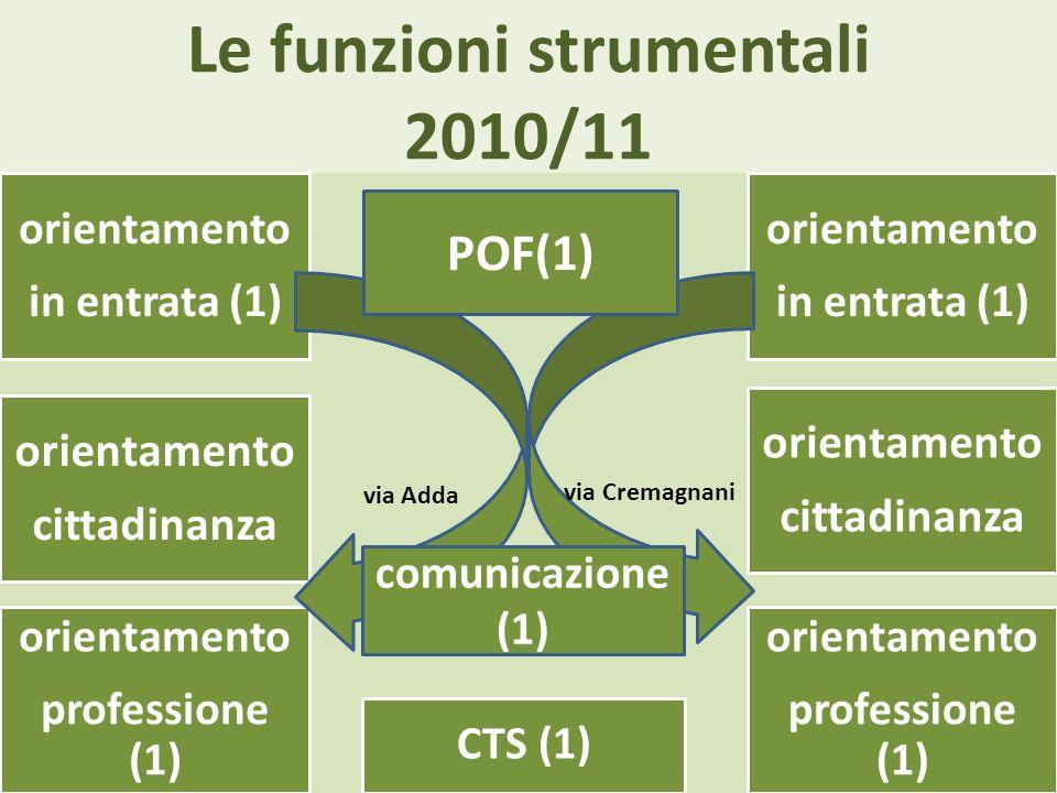 Le funzioni strumentali 2010/11 orientamento cittadinanza orientamento in entrata (1) orientamento cittadinanza orientamento professione (1) CTS (1) orientamento in entrata (1) orientamento professione (1) via Cremagnani via Adda comunicazione (1) POF(1)