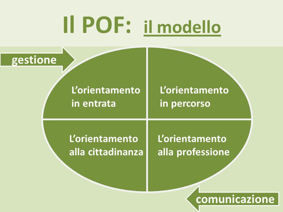 Il POF: il modello l Lorientamento in entrata Lorientamento in percorso Lorientamento alla cittadinanza Lorientamento alla professione gestione comunicazione