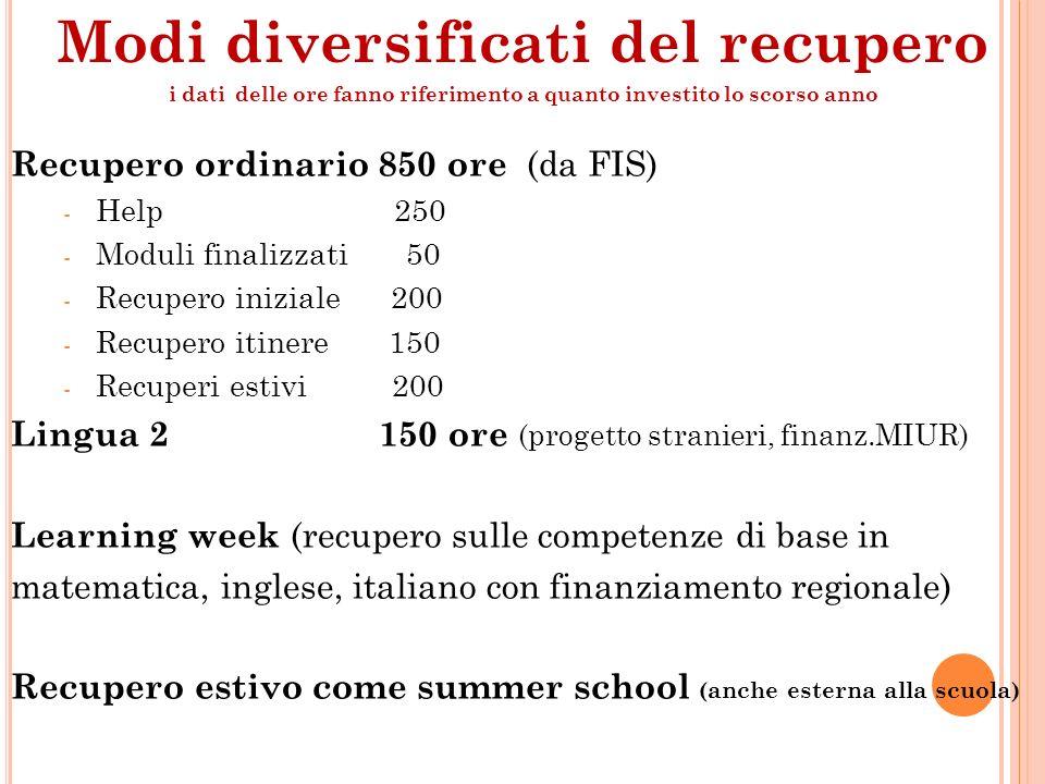 Recupero ordinario 850 ore (da FIS) - Help 250 - Moduli finalizzati 50 - Recupero iniziale 200 - Recupero itinere 150 - Recuperi estivi 200 Lingua 2 1
