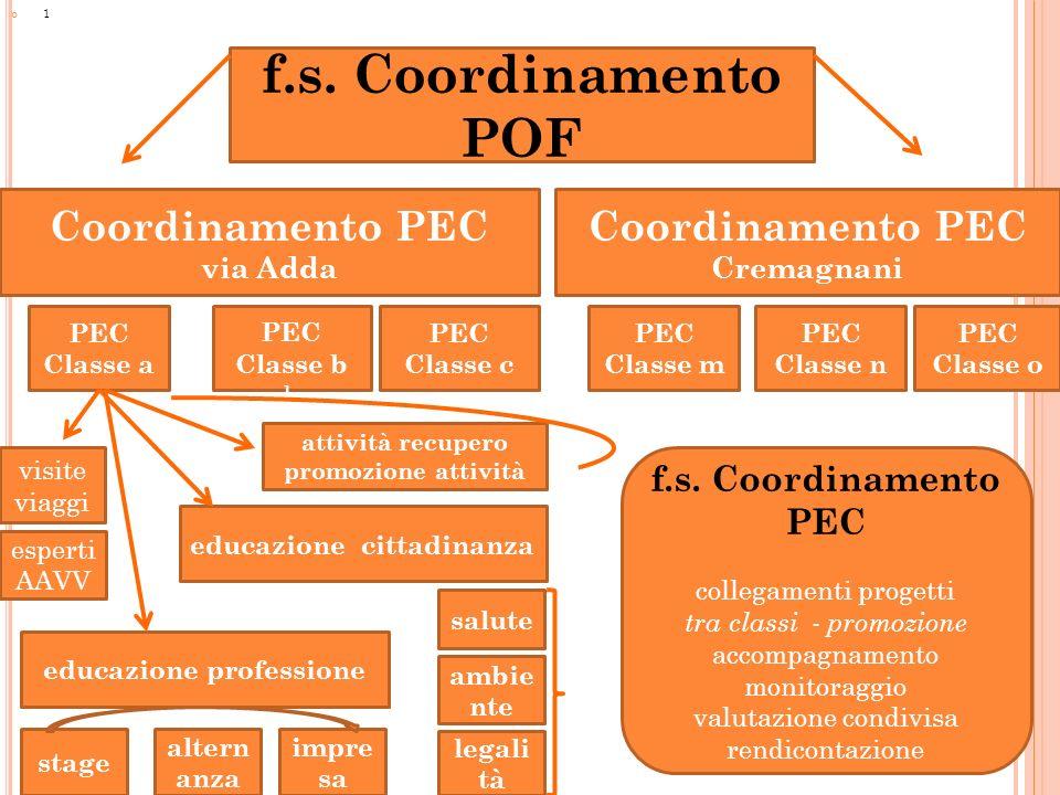 1 Coordinamento PEC via Adda PEC Classe b b PEC Classe c PEC Classe a Coordinamento PEC Cremagnani PEC Classe m PEC Classe n PEC Classe o f.s. Coordin